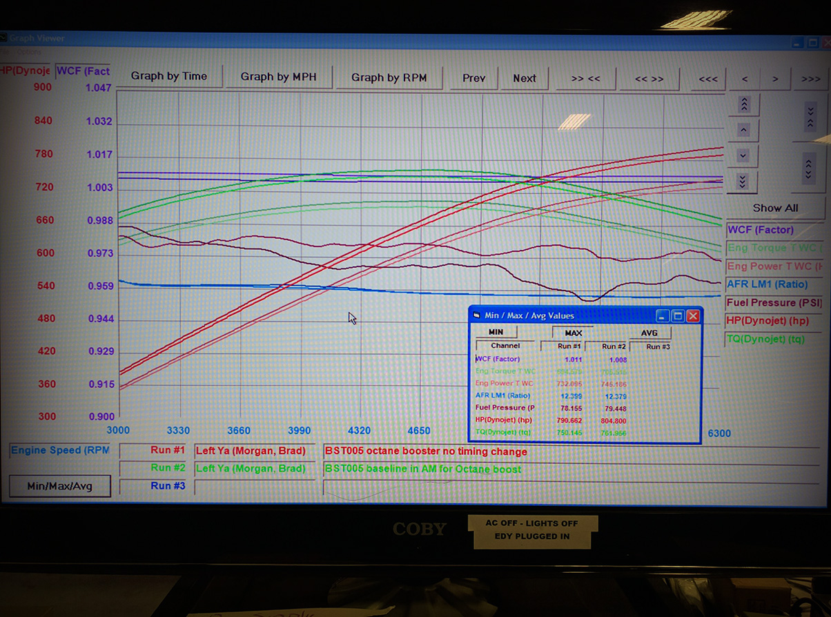 2015 Charger Hellcat Chassis Dyno Tuning by Modern Muscle Performance!